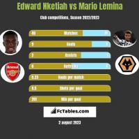 Edward Nketiah vs Mario Lemina h2h player stats