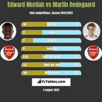 Edward Nketiah vs Martin Oedegaard h2h player stats
