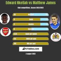 Edward Nketiah vs Matthew James h2h player stats