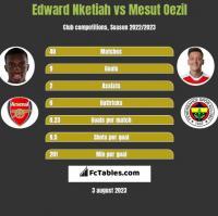 Edward Nketiah vs Mesut Oezil h2h player stats