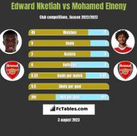 Edward Nketiah vs Mohamed Elneny h2h player stats