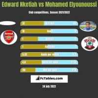 Edward Nketiah vs Mohamed Elyounoussi h2h player stats