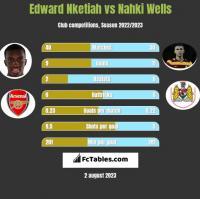 Edward Nketiah vs Nahki Wells h2h player stats