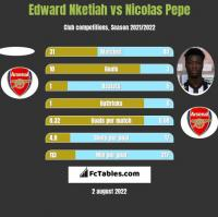Edward Nketiah vs Nicolas Pepe h2h player stats
