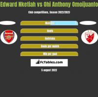 Edward Nketiah vs Ohi Anthony Omoijuanfo h2h player stats