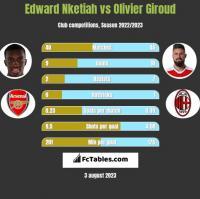 Edward Nketiah vs Olivier Giroud h2h player stats