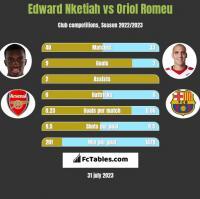 Edward Nketiah vs Oriol Romeu h2h player stats