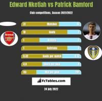 Edward Nketiah vs Patrick Bamford h2h player stats