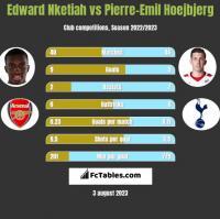 Edward Nketiah vs Pierre-Emil Hoejbjerg h2h player stats