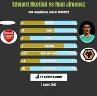 Edward Nketiah vs Raul Jimenez h2h player stats