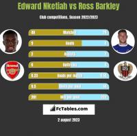 Edward Nketiah vs Ross Barkley h2h player stats