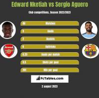 Edward Nketiah vs Sergio Aguero h2h player stats