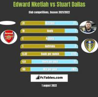 Edward Nketiah vs Stuart Dallas h2h player stats