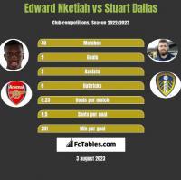 Edward Nketiah vs Stuart Dallas h2h player stats