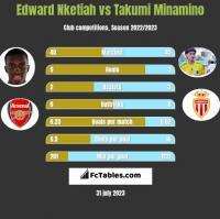 Edward Nketiah vs Takumi Minamino h2h player stats