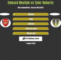 Edward Nketiah vs Tyler Roberts h2h player stats