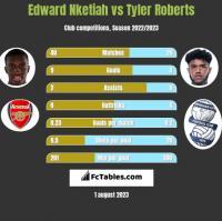 Edward Nketiah vs Tyler Roberts h2h player stats
