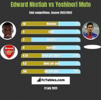 Edward Nketiah vs Yoshinori Muto h2h player stats