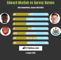Edward Nketiah vs Harvey Barnes h2h player stats