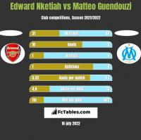 Edward Nketiah vs Matteo Guendouzi h2h player stats