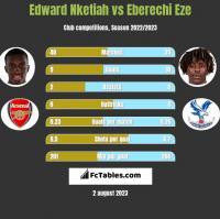 Edward Nketiah vs Eberechi Eze h2h player stats