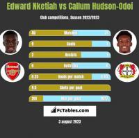 Edward Nketiah vs Callum Hudson-Odoi h2h player stats