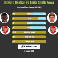 Edward Nketiah vs Emile Smith Rowe h2h player stats