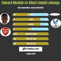 Edward Nketiah vs Albert Sambi Lokonga h2h player stats