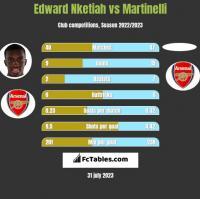 Edward Nketiah vs Martinelli h2h player stats