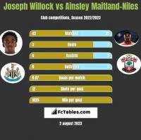 Joseph Willock vs Ainsley Maitland-Niles h2h player stats