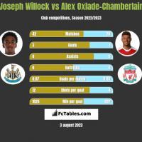 Joseph Willock vs Alex Oxlade-Chamberlain h2h player stats