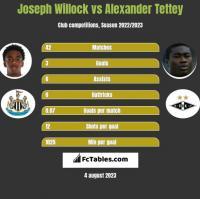 Joseph Willock vs Alexander Tettey h2h player stats