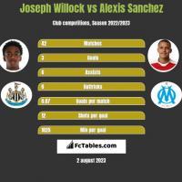 Joseph Willock vs Alexis Sanchez h2h player stats