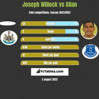 Joseph Willock vs Allan h2h player stats
