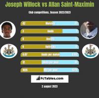 Joseph Willock vs Allan Saint-Maximin h2h player stats