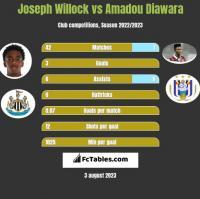 Joseph Willock vs Amadou Diawara h2h player stats