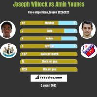 Joseph Willock vs Amin Younes h2h player stats
