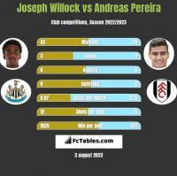 Joseph Willock vs Andreas Pereira h2h player stats