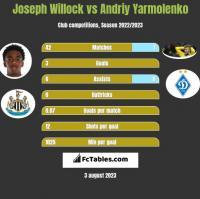 Joseph Willock vs Andriy Yarmolenko h2h player stats