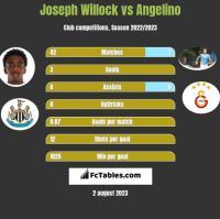 Joseph Willock vs Angelino h2h player stats