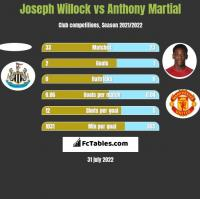 Joseph Willock vs Anthony Martial h2h player stats