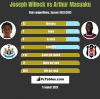 Joseph Willock vs Arthur Masuaku h2h player stats