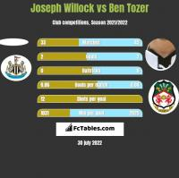 Joseph Willock vs Ben Tozer h2h player stats