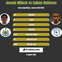 Joseph Willock vs Callum Robinson h2h player stats