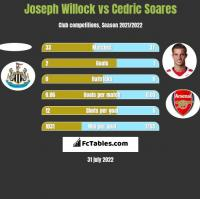 Joseph Willock vs Cedric Soares h2h player stats