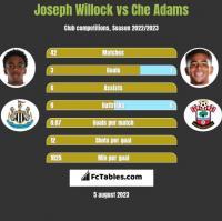 Joseph Willock vs Che Adams h2h player stats