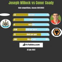 Joseph Willock vs Conor Coady h2h player stats