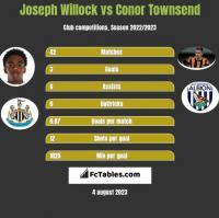 Joseph Willock vs Conor Townsend h2h player stats