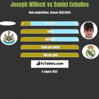 Joseph Willock vs Daniel Ceballos h2h player stats