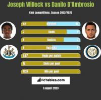 Joseph Willock vs Danilo D'Ambrosio h2h player stats